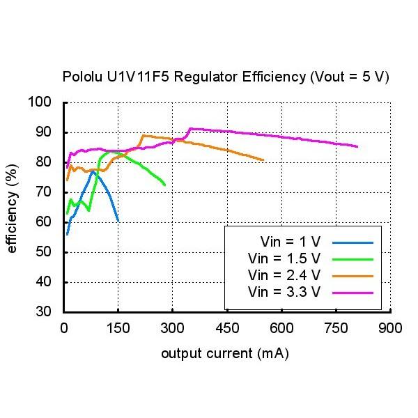 Pololu 5v Step Up Boost Voltage Regulator