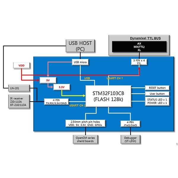 OpenCM 9 04-C Microcontroller for Dynamixel XL
